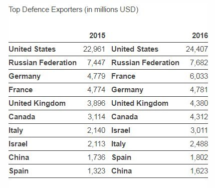 top arms exporters