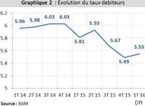 graphique 2 taux debiteurs