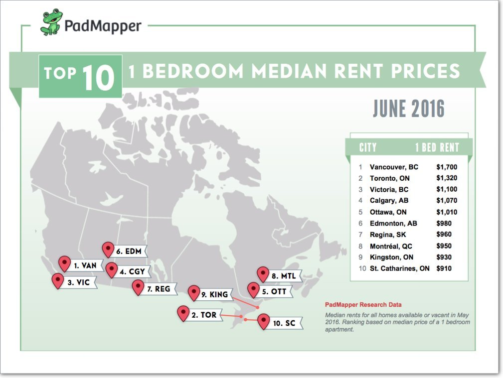 rental rates in canada are falling here are the cheapest and priciest