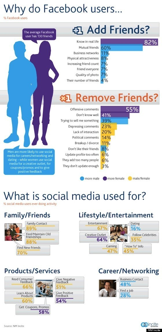 Why People Unfriend On Facebook (INFOGRAPHIC) | The Huffington Post