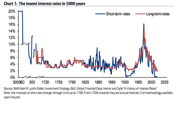 Canadian interest rates are the lowest in 5,000 years