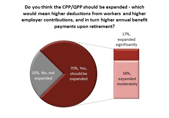 cpp expansion poll