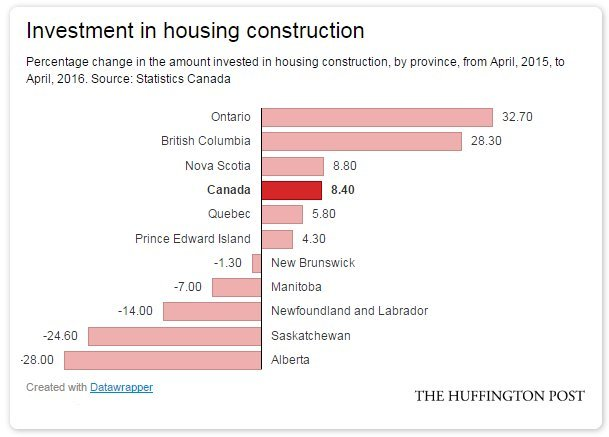 housing investment canada