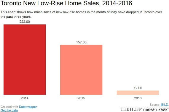 toronto low rise home sales