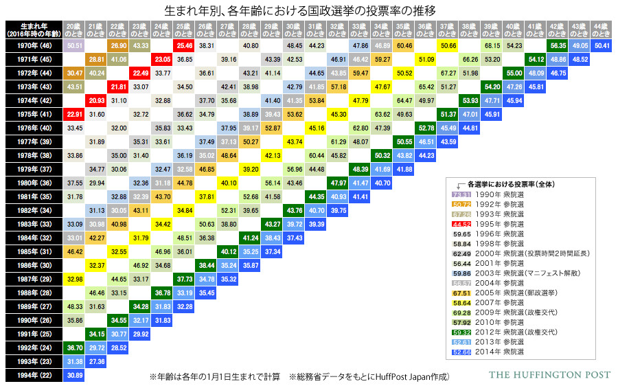 生まれ年別、各年齢における国政選挙の投票率の推移