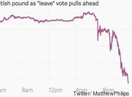 Les marchés réagissent (très) mal à la victoire du Brexit (VIDÉO)