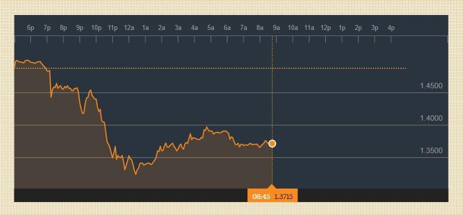 british pound plummets