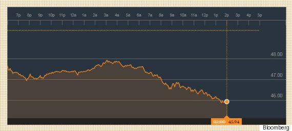 wti oil price