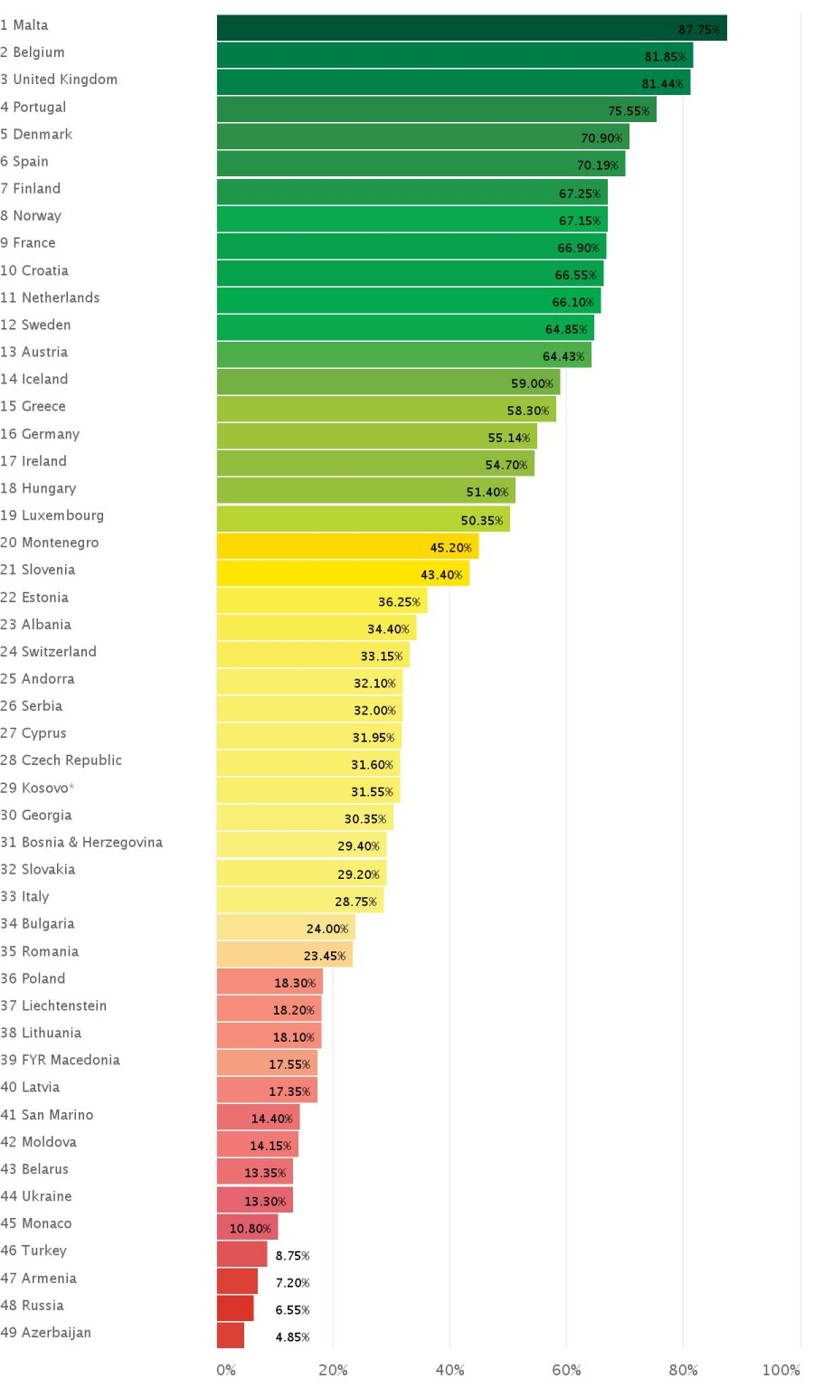 ranking paises