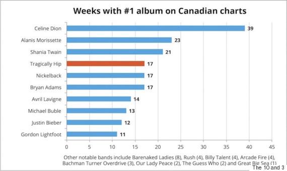 number one album weeks