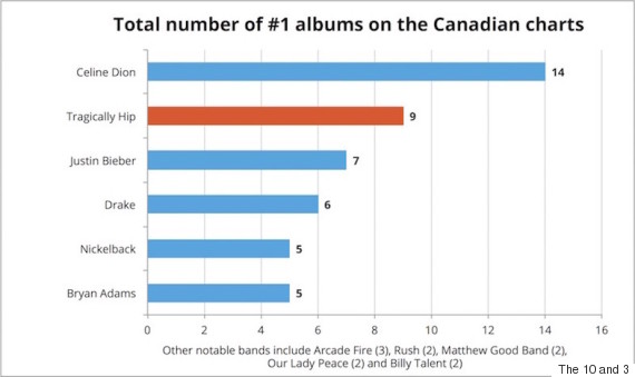 number of number ones