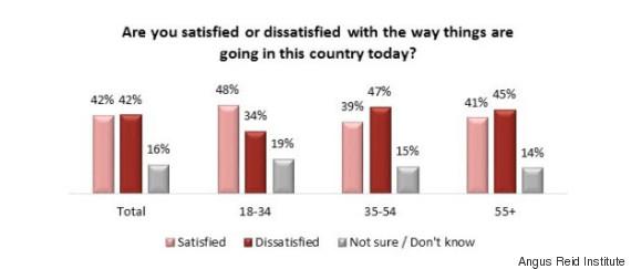 canada poll