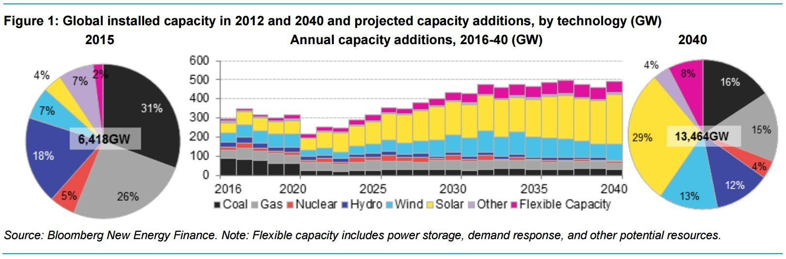 renewables forecast