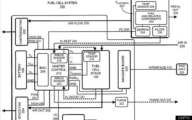 Apple Hydrogen Fuel Cell Battery Plans Revealed | HuffPost