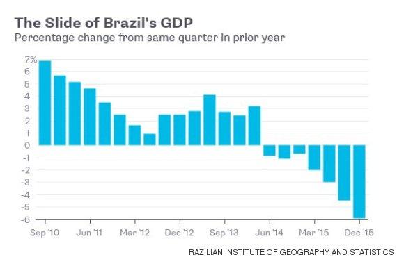 ブラジルのGDP成長率:THE HUFFINGTON POSTより引用