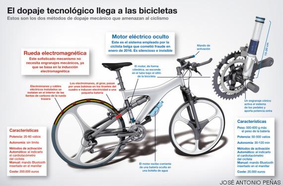 infografía bicis dopadas