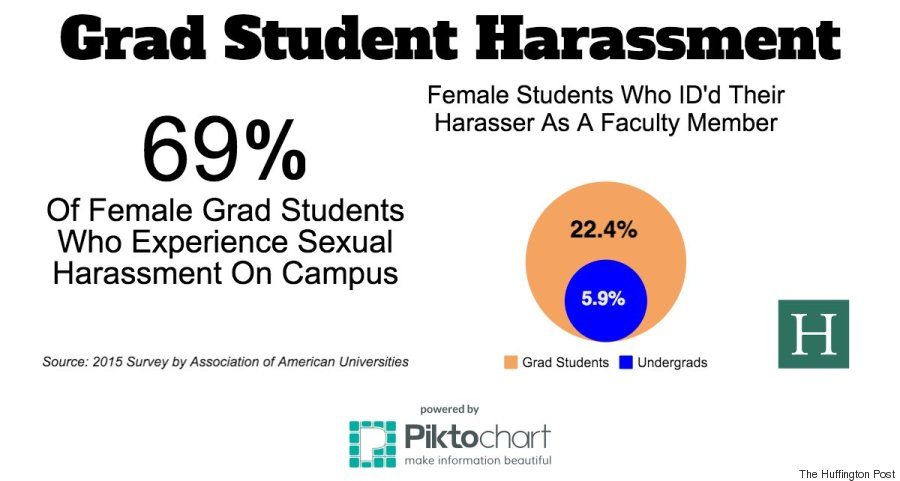 why it s harder for grad students to report sexual harassment   university said they d experienced sexual harassment by faculty or other staff members but just 6 4 percent reported the incident to school officials
