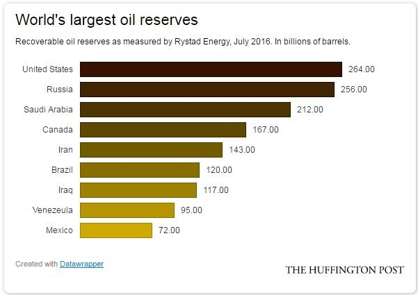 recoverable oil reserves