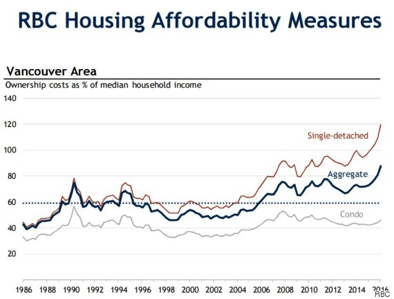 rbc housing affordability