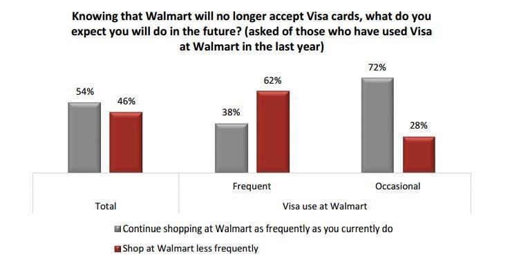 walmart visa poll