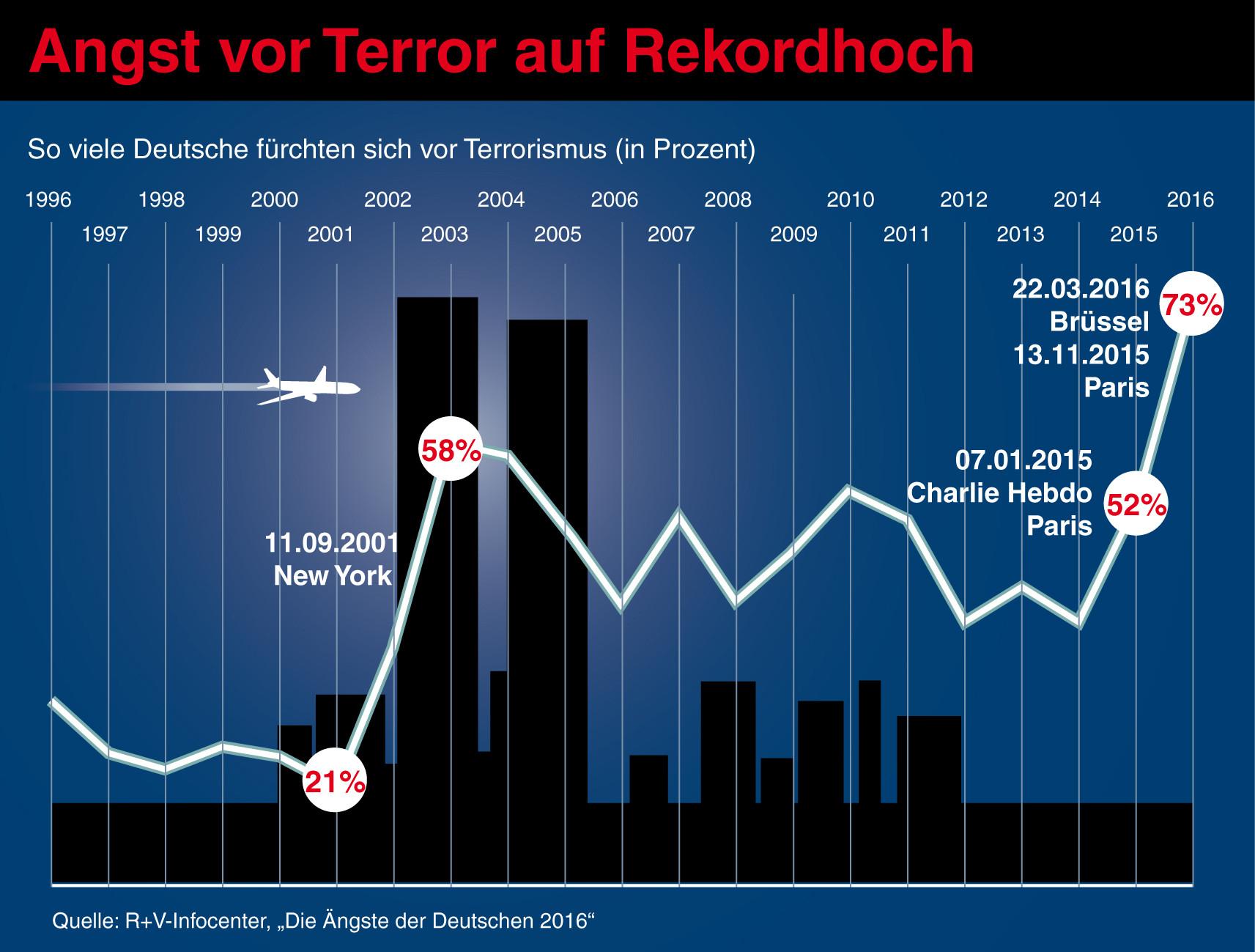 studie terror