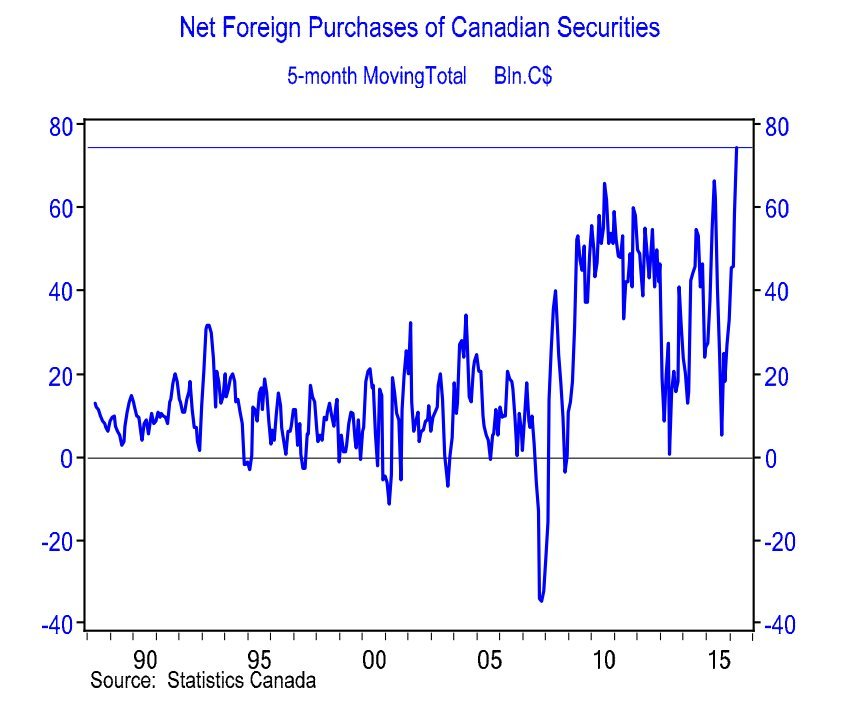foreign purchases of canadian securities