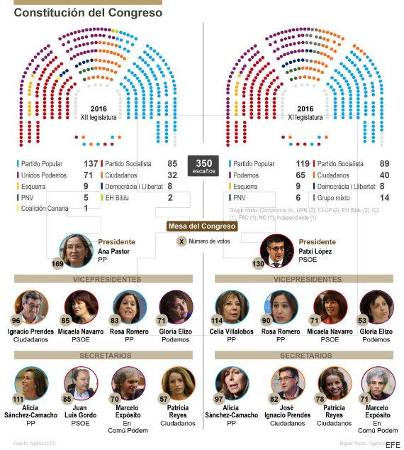 diferencias congreso