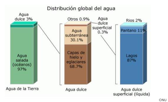grafico distribucion agua