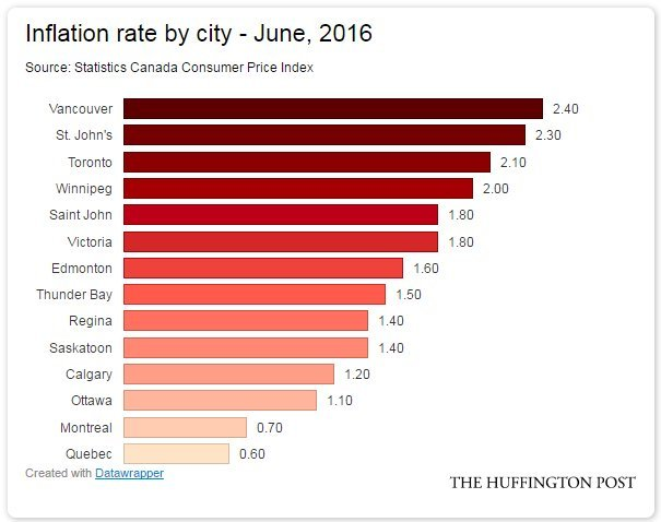 inflation cities canada