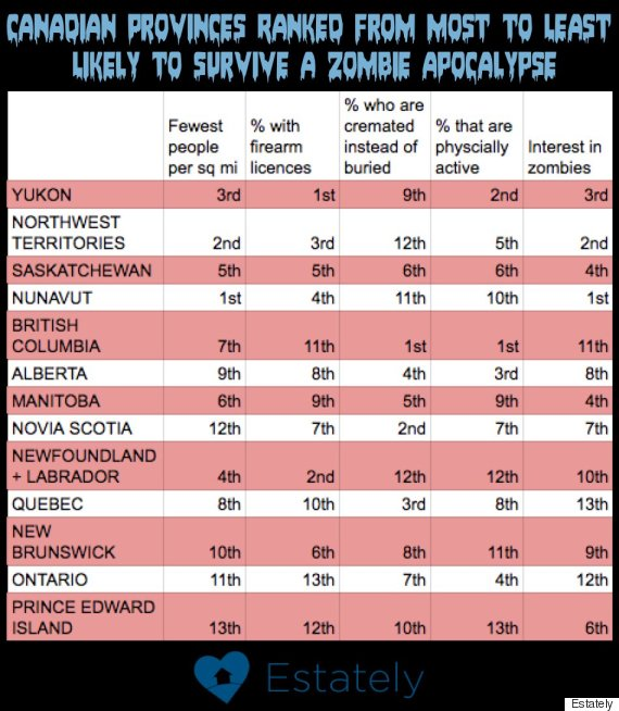 zombie survival provinces