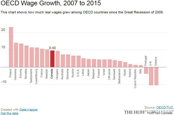 oecd wage growth