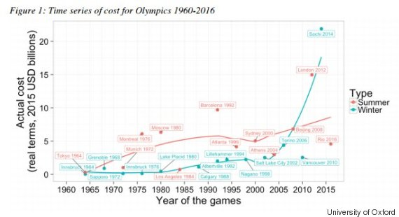 olympic games cost