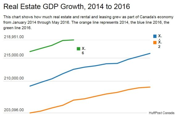 real estate gdp growth