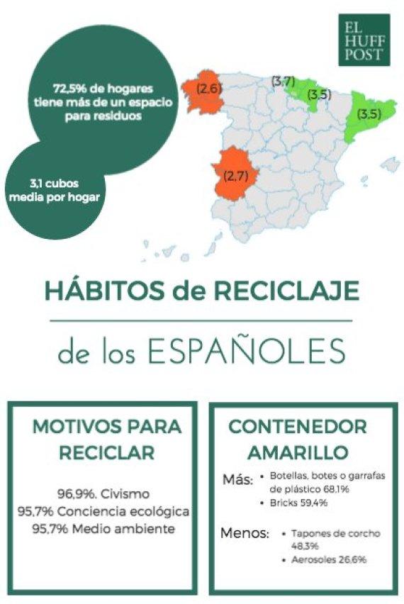habitos españoles reciclaje