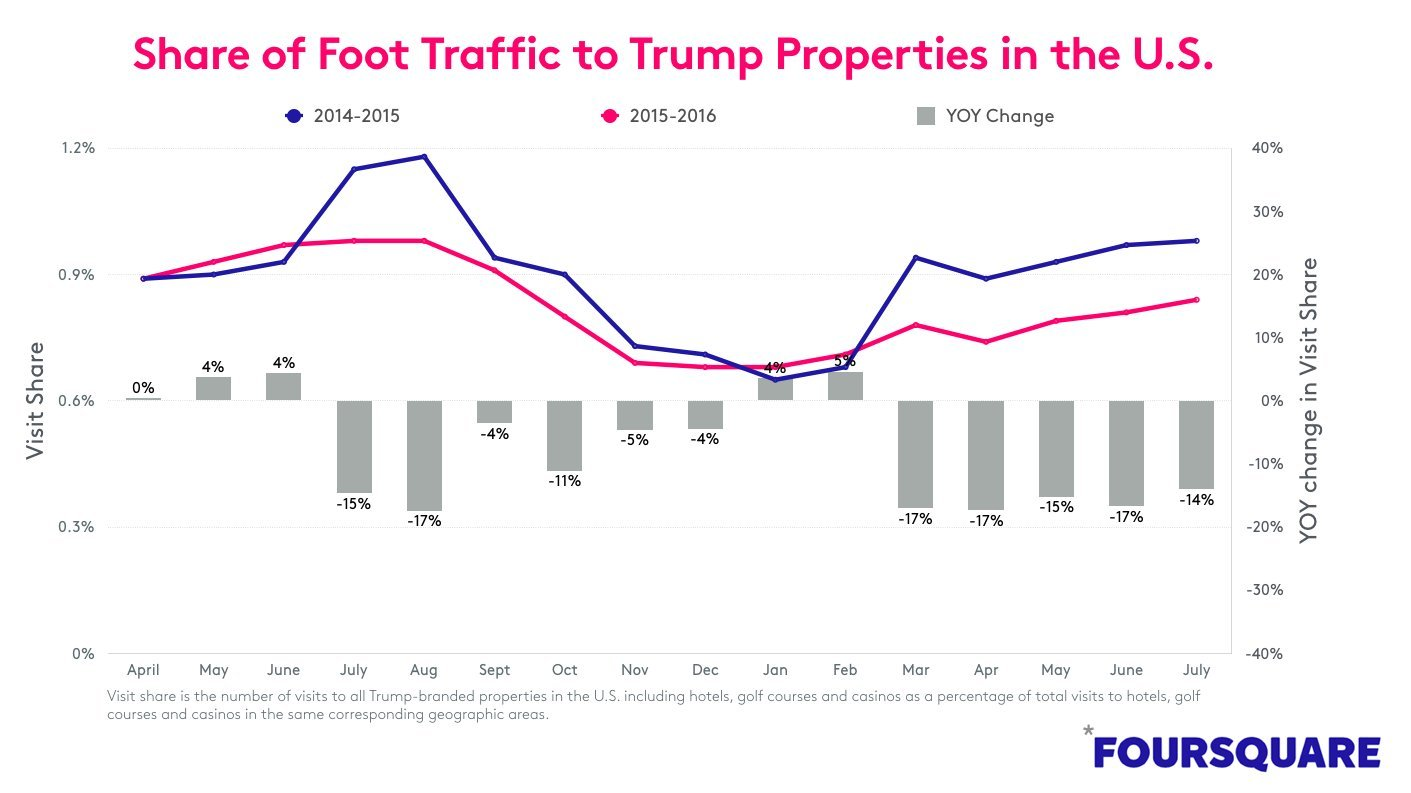 trump traffic to properties