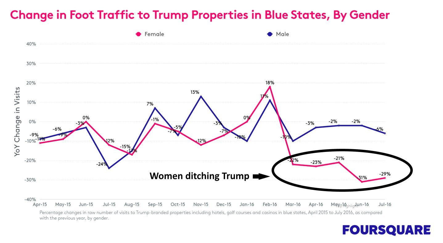 women ditching trump