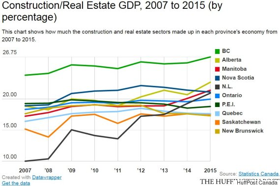 construction real estate gdp
