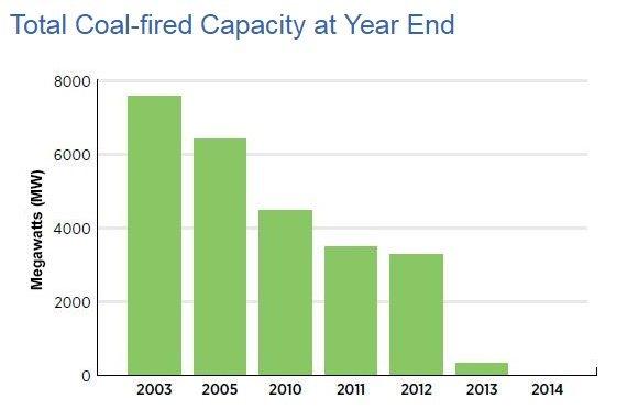 ontario coal capacity