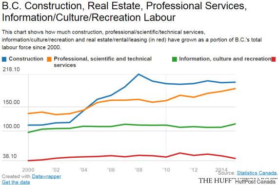 bc construction labour force
