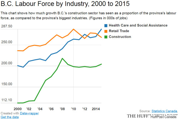 bc labour force by industry