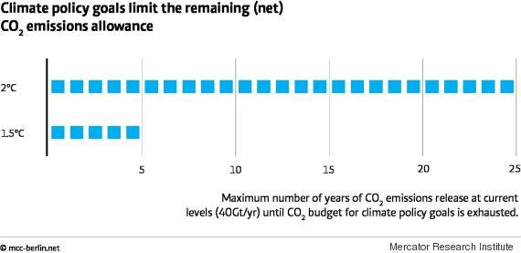 co2 emissions allowance