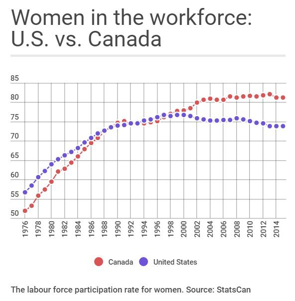 women in workforce us canada