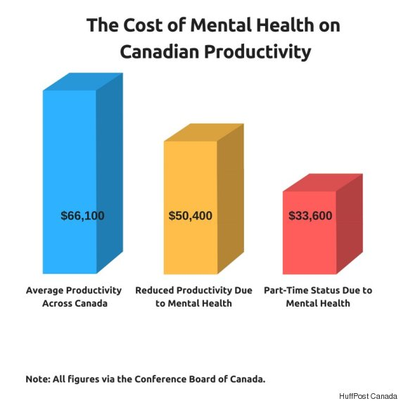 cost of mental health