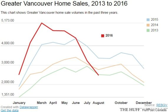 vancouver home sales august 2016
