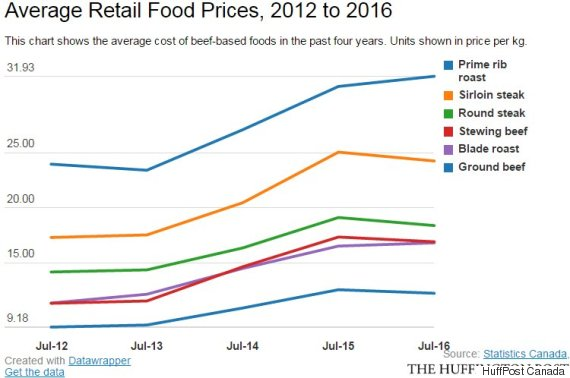 average retail food prices