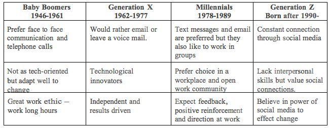 generational workplace