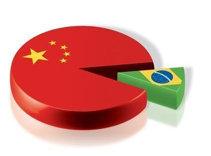 china brazil chart