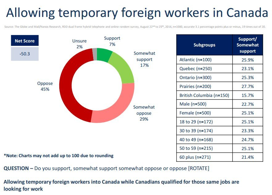 foreign workers poll