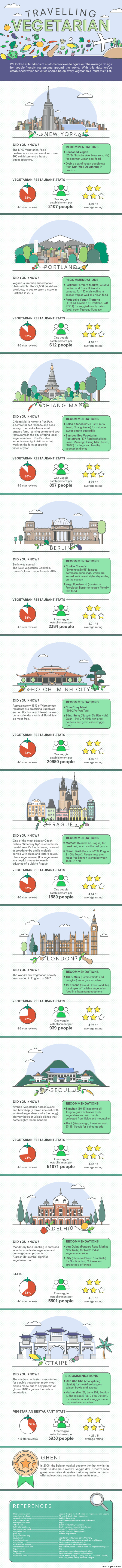 vegetarian friendly cities