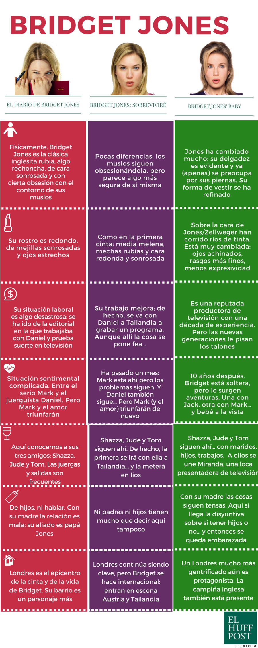 bridget jones evolucion infografia